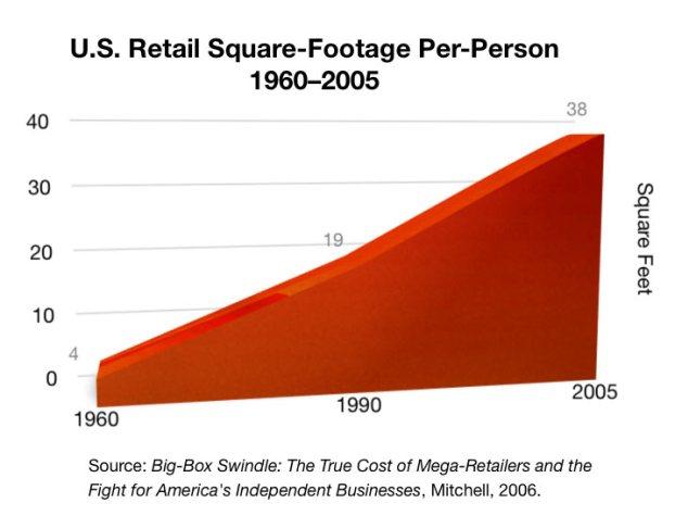 https://martinhladyniuk.files.wordpress.com/2014/05/5a7fc-retail-square-footage-per-person-usa-1960e280932005.jpg?w=622&h=487