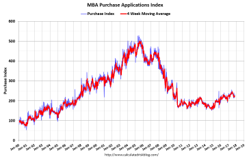 Mortgage Applications Decrease in Latest Mortgage Bankers