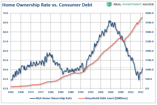https://martinhladyniuk.files.wordpress.com/2018/09/56451-home-ownership-debt-071218.png?w=621&h=417